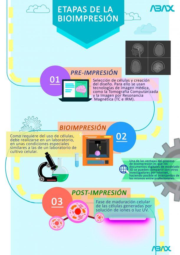 bio-fabricación-de-tejidos-3d